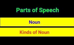 Parts of Speech - Noun/Kinds of Noun