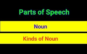 English Grammar – Parts of Speech – Noun and kinds of Noun